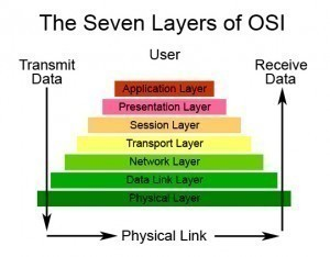 Osi Model Purpose | RM.